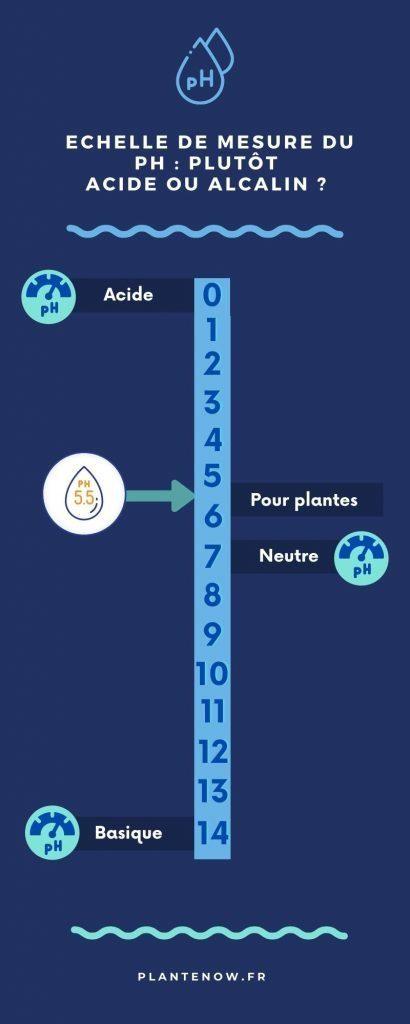 Infographie pH de l'eau